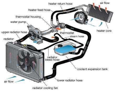 Car Cooling System >> Car Cooling System Repairs Mannys Mechanical Repairs Car